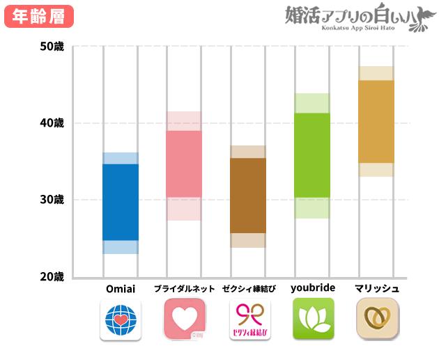 婚活マッチングアプリの年齢層比較グラフ