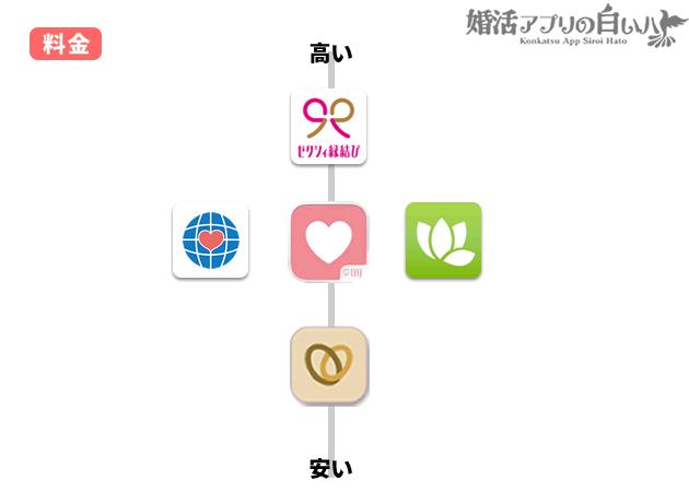 婚活マッチングアプリ料金比較グラフ