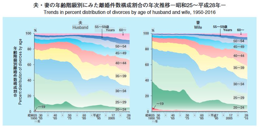 夫・妻の年齢階級別にみた離婚件数構成割合の年次推移-昭和25~平成28年-