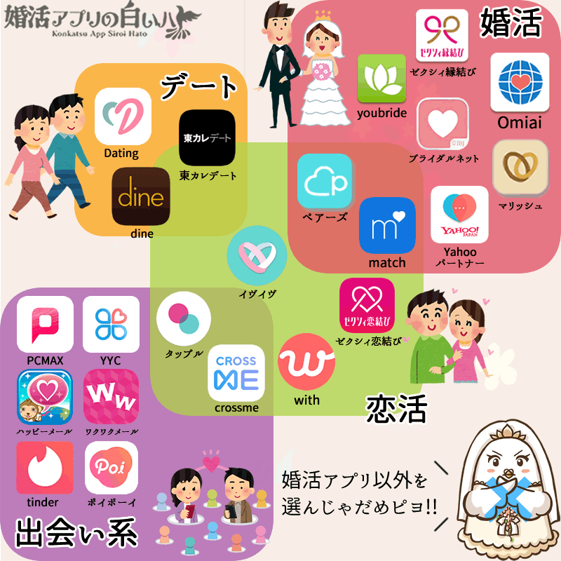 マッチングアプリの種類の図
