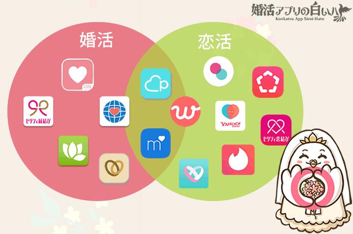 婚活アプリ・恋活アプリの図