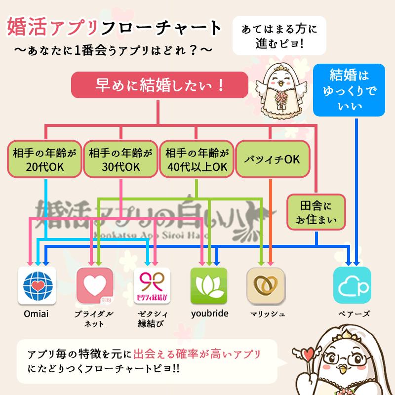 婚活マッチングアプリフローチャート