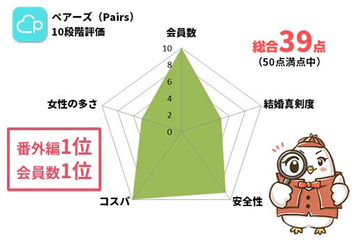 ペアーズの評価レーダーチャート