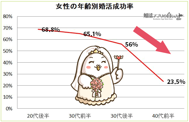 30代以上女性の婚活成功率グラフ