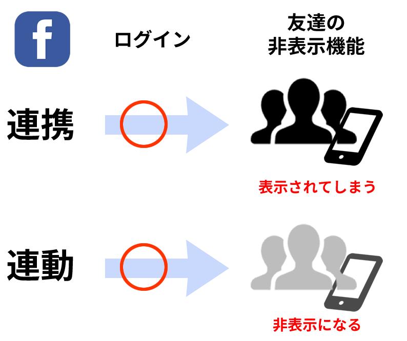 婚活マッチングアプリのFacebook連動友達非表示機能