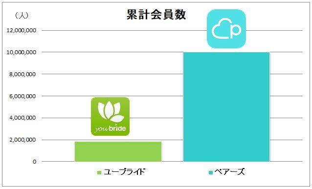 ユーブライドとペアーズの累計会員数比較グラフ