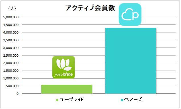 ユーブライドとペアーズのアクティブ会員数比較グラフ